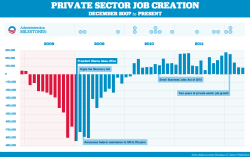 demnewswire:  President Obama- Jobs and the Economy. Get the facts 4.3 Million private sector jobs added over the last 27 months  495,000 Manufacturing jobs added since January 2010  1+Milion Jobs saved due to the President's auto rescue program Share on Facebook | Tweet | E-mail | Register to vote | Volunteer | Contribute