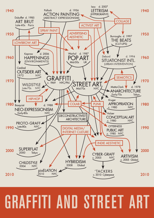 prostheticknowledge:  Graffiti & Street Art Flowchart Timeline by Pantheon Projects