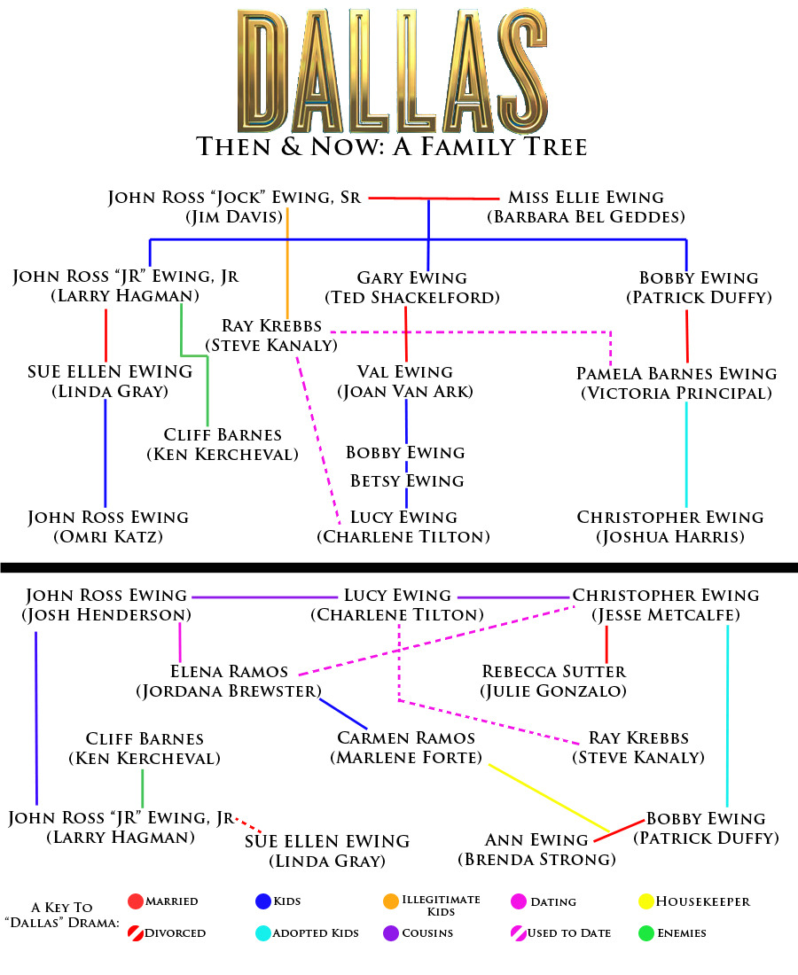 "huffposttv:  The ""Dallas"" family tree. Get to know the Ewing family relationships before TNT's ""Dallas"" reboot takes you back to Southfork on June 13."