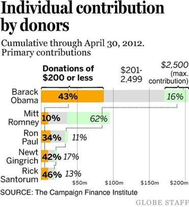 "Romney still lags far behind Obama in overall contributions from small contributors. ""What we're seeing are two very different models of fund-raising,'' said Bob Biersack, a former Federal Election Commission staffer who is now a senior fellow at the Center for Responsive Politics, another nonpartisan research group. Obama's continuing reliance on small donors is notable because, historically, the powers of incumbency have attracted large campaign contributors eager to secure access to the White House as part of their effort to protect or advance business interests. ""What you would generally expect for an incumbent's reelection campaign would be a much more traditional fund-raising model,'' Biersack said."