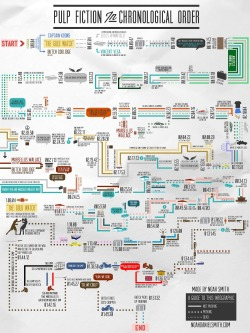 Pulp Fiction timeline #Infographic
