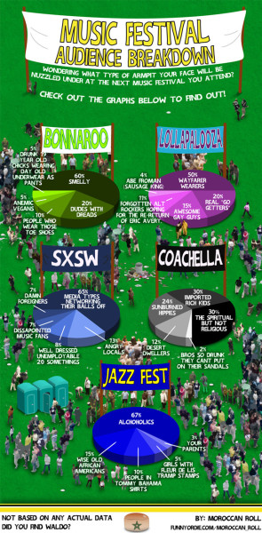 funnyordie:  Music Festival Attendance Infographic Find out what type of armpit your face will be nuzzled in at the next musical festival you attend.  🆒