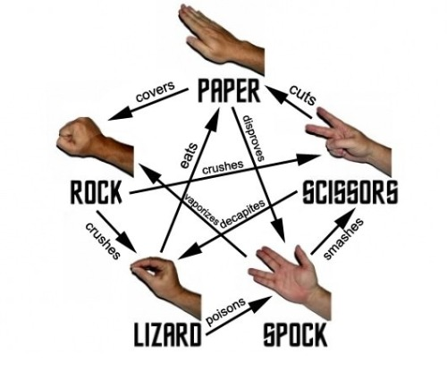 How to play the expanded rock paper scissors game