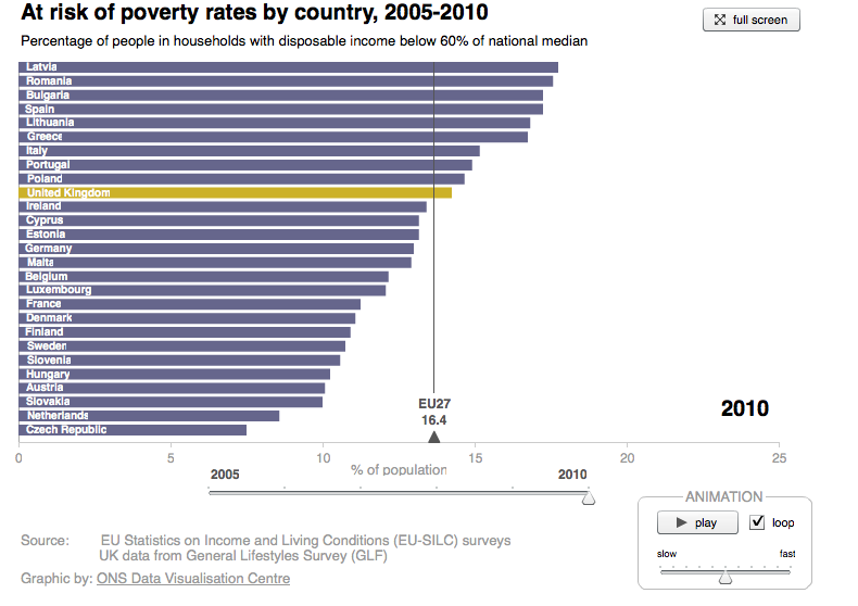 How did the risk of falling into poverty change across EU nations between 2005 and 2010?  The Office for National Statistics (ONS) now create their own interactive visualisations to accompany statistical releases. This one shows the 'at-risk-of-poverty' rate across the EU from 2005-2010. Use the slider to view rates for a specific year or press the 'play' button to watch changes in risk levels play out over time. Click here to see more graphics from the ONS.