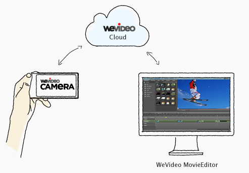 WeVideo is an online platform for collaborative video production in the cloud. We connect your web editing and your mobile device camera - and we enable you to tell your stories together with your friends. Any browser works - don't worry about installation, software downloads and updates - all your files and edits are safely stored and accessible online. www.wevideo.com