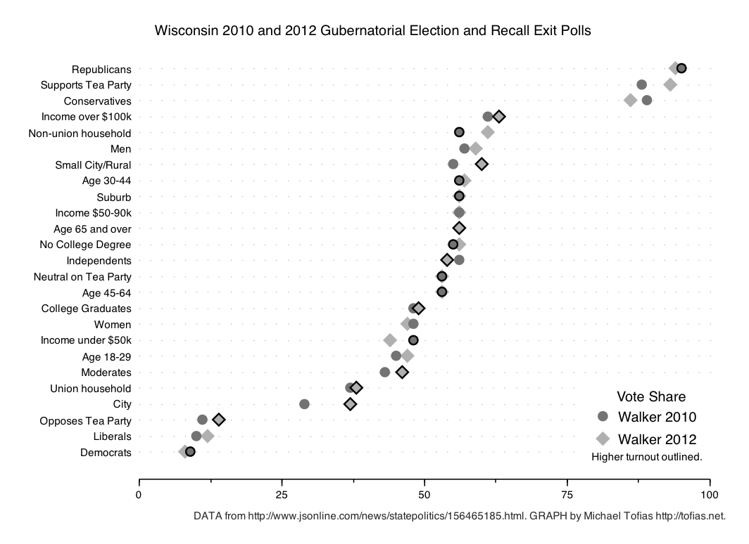 tofias:  Exit Polls I'm still trying to wrap my head around the past 18 months of politics that has been sloshing around Wisconsin. I haven't lived here long enough for the place to truly feel like home. It's more like I've been doing extended field work. So I graphed. Anyways. Milwaukee Journal Sentinel staffers Craig Gilbert (of the excellent Wisconsin Voter blog) and Emily Yount posted some nice graphs on comparing the exit polls from 2010-2012. But their multi-panel graph layout didn't really illustrate the overall patterns of similarity between the 2010 electorate and the 2012 recall electorate. So I offer this up. Maybe I should have made a slopegraph? Click on the graph to enjoy a larger version. UPDATE Okay, okay. A rough slopegraph. I hope you're happy now. Sheesh.
