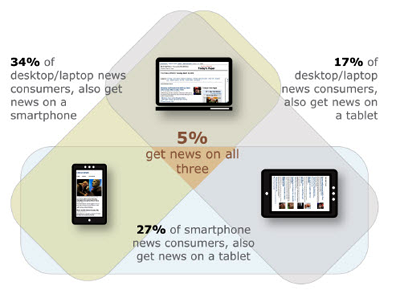State of the News Media 2012 - Pew Research Center This year's study also includes special reports on the impact of mobile technology and social media on news. Those reports, which feature new survey data, finds that rather than replacing media consumption on digital devices, people who go mobile are getting news on all their devices. They also appear to be getting it more often, and reading for longer periods of time. For example, about a third, 34%, of desktop/laptop news consumers now also get news on a smartphone. About a quarter, 27%, of smartphone news consumers also get news on a tablet. These digital news omnivores are also a large percentage of the smart phone/tablet population. And most of those individuals (78%) still get news on the desktop or laptop as well. A PEJ survey of more than 3,000 adults also finds that the reputation or brand of a news organization, a very traditional idea, is the most important factor in determining where consumers go for news, and that is even truer on mobile devices than on laptops or desktops. Indeed, despite the explosion in social media use through the likes of Facebook and Twitter, recommendations from friends are not a major factor yet in steering news consumption.  In the post-PC present, we have news up the ying, exploding out of all our devices like volcanic magma. But the Pew verbiage about who profits misses an essential point — typified by the 'news consumption' viewpoint they still espouse — we have moved away from audience-centered media to experience-centered media. The experience is what matters, so that's why the value shifts to the tools we use to use information shaped by the news form factor. Using information is not equivalent to 'consuming media', but the media companies don't get it. The new media folks desperately want to write for some hypothetical audience, one they can find the center of. They are like border collies, wired to herd sheep and frantic if they can't find any. Read the full report.