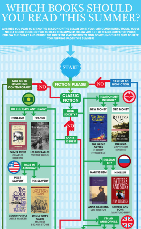 outofprintclothing:  An amazing summer reading flowchart by Teach.com.