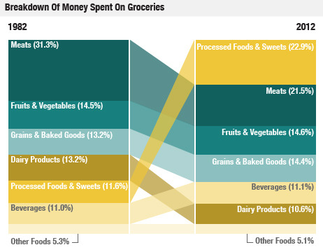 NPR's Planet Money: What America Spends On Groceries (via The Billfold)  We now spend a much bigger share of our grocery money on processed foods, which includes things like frozen dinners, canned soups and snacks. We spend much less on meat, largely because meat is much cheaper than it was 30 years ago.  How do you spend your money these days? Join the Planet Money team (yes, they have a Tumblr) at 92Y on Jun 13 as they present the economy in a way you've never experienced. And we'll help you spend less: use this link for a 50% discount.