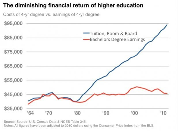 Don't Fall for This Misleading Graph About College Costs  This graph does not in any way prove that investing in education yields negative returns. It shows that a yearly wage is cheaper than the cost of a four-year degree. That stinks, but, you know, workers don't retire at 23. They retire closer to 63 or 73. In those 40 or 50 years, college is an appreciating asset. Like a ladder to an escalator, it both gives you access to higher pay out of college and puts you on a path to rising wages that high-school-only grads are locked out of. You won't find that in the graph. Read more.