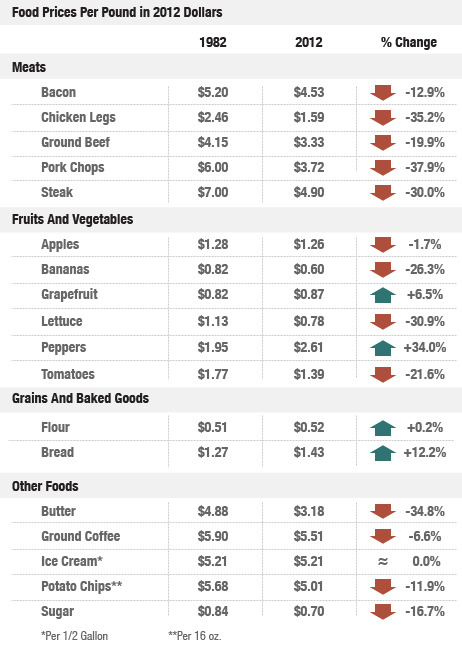 Another chart showing the changes in food prices from 1982 until today. Funny, ice cream is the only thing that hasn't changed since then.   (Source: npr.org)