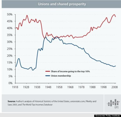 Income Inequality Has Risen As Union Influence Declined