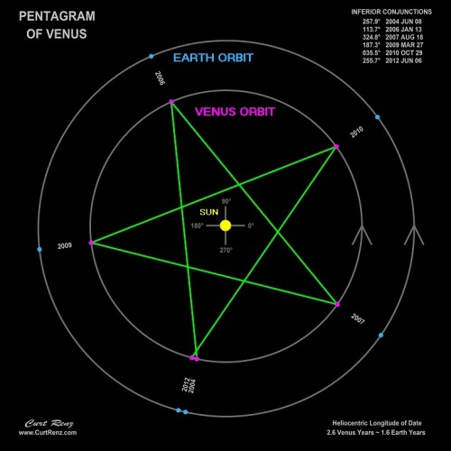 Pentagram of Venus