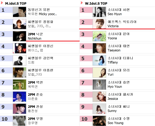 [NEWS/CAPS] 120610 Nichkhun & Victoria - Top Ranking Male/Female Idols on RANK OZ KOREA!cr:rankoz.comThanks for the tip KKV!-Vo
