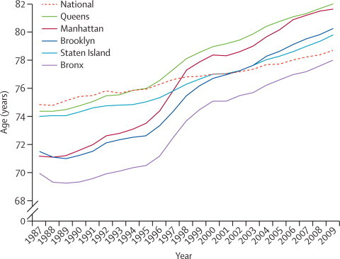 How New York City's life expectancy surpassed the national average in the past decade. (Perhaps by consistently making brave public health policy decisions despite mockery?)
