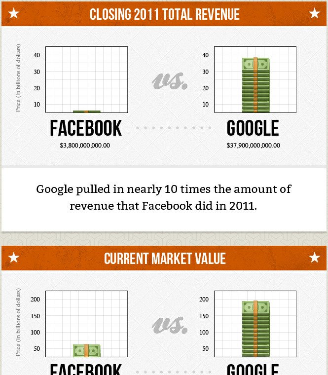 8bitfuture:  Infographic: Facebook vs. Google. With all the talk of Facebook on the stockmarket lately it's easy to forget they're still nowhere near as successful (financially at least) as Google.  Google receives approximately 40% more traffic than Facebook every month.  Check out the full infographic here.