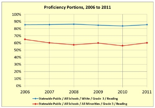 This graph compares the white vs. combined minority proficiency portions on the MCA grade 3 reading test for 2006 through 2011. The Excel file that created this graph is available as a free download on the schoolfinances.com web site. The file can create a huge number of similar graphs, comparing the 6-year histories of achievement gaps relating to various combinations of student group, school or school district, grade, and subject area. -Entry by Jim Sheehan and Bob Porter