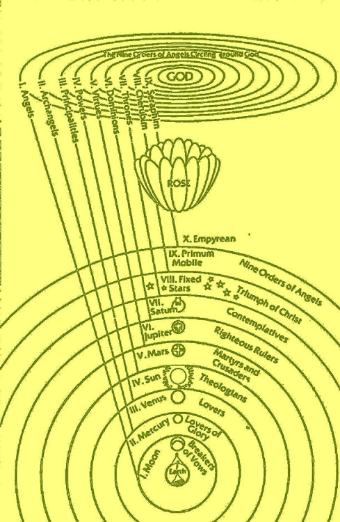 aenorlemusae:  The Vortex of the Absolute  I need some cosmology / alchemical charts like this with reliable sources. There are a billion systems and it's hard to find sources for most of the images online. If anyone has any reliable sources message me at exxceptiondraft.tumblr.com