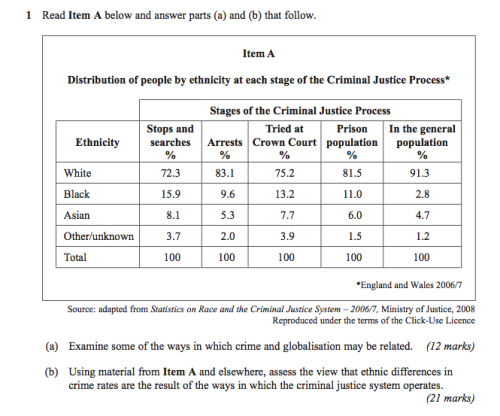 Cjs 200 crime reporting and rates