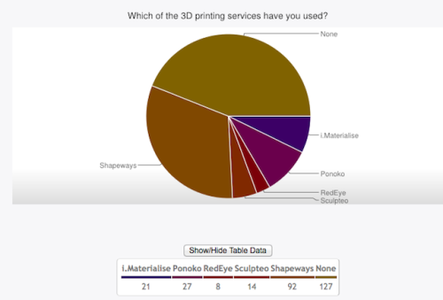 Shapeways 3D Printing Service Ranked Most Popular in Recent Statistical Survey  Shapeways is the most used 3D Printing Service in the recent Survey of the 3D Printing Community conducted with support by the P2P Foundation.
