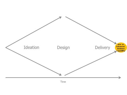 I had a conversation with a colleague the other day about change design vs delivery phases. Leaving aside the (hopefully) iterative nature of these things in practise the interesting point was around the various change 'actors' (in a togaf sense) in an organisation would have very different views of what the scope of the responsibility is and what other functions responsibilities are. This sort of continuum came to mind (its not an original continuum, i'm just re-jigging it). I imagined different actors placing themselves and other functions at different points across this continuum, almost like an enterprise 'pin the tail on the donkey'. If there isn't clarity on the interplay and collaboration between change agents within an organisation then there will be a) more Politics, more innefficiency, more latency. Maybe using this sort of technique is a way of 'simply' getting to some form of consensus or, highlight the lack of consensus.