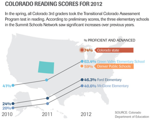Colorado Reading Scores for 2012