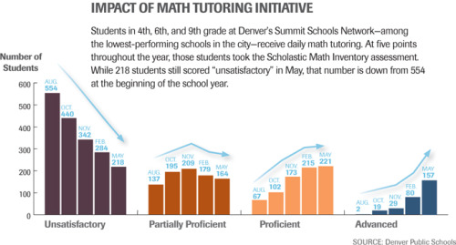 Impact of Math Tutoring Initiative