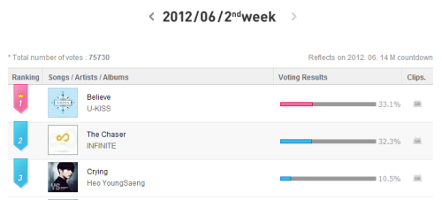 The vote is end, I know it only counts for 15%. But, U-Kiss is No.1. There is no word to express my feeling right now.