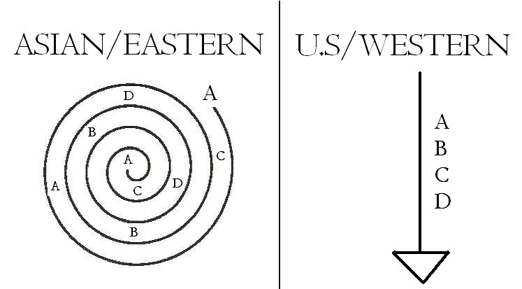 western and eastern cosmologies Learn eastern5 eastern western with free interactive flashcards choose from 500 different sets of eastern5 eastern western flashcards on quizlet.
