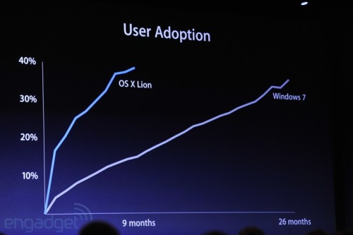 Here's a look at the user adoption rate for OS X compared to Windows 7