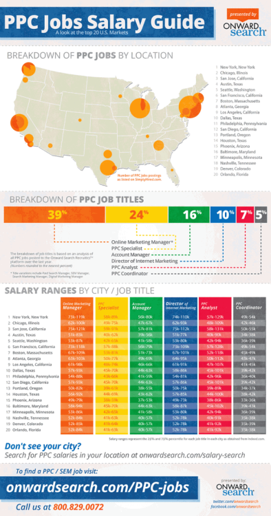 PPC/SEM Jobs Salary Guide