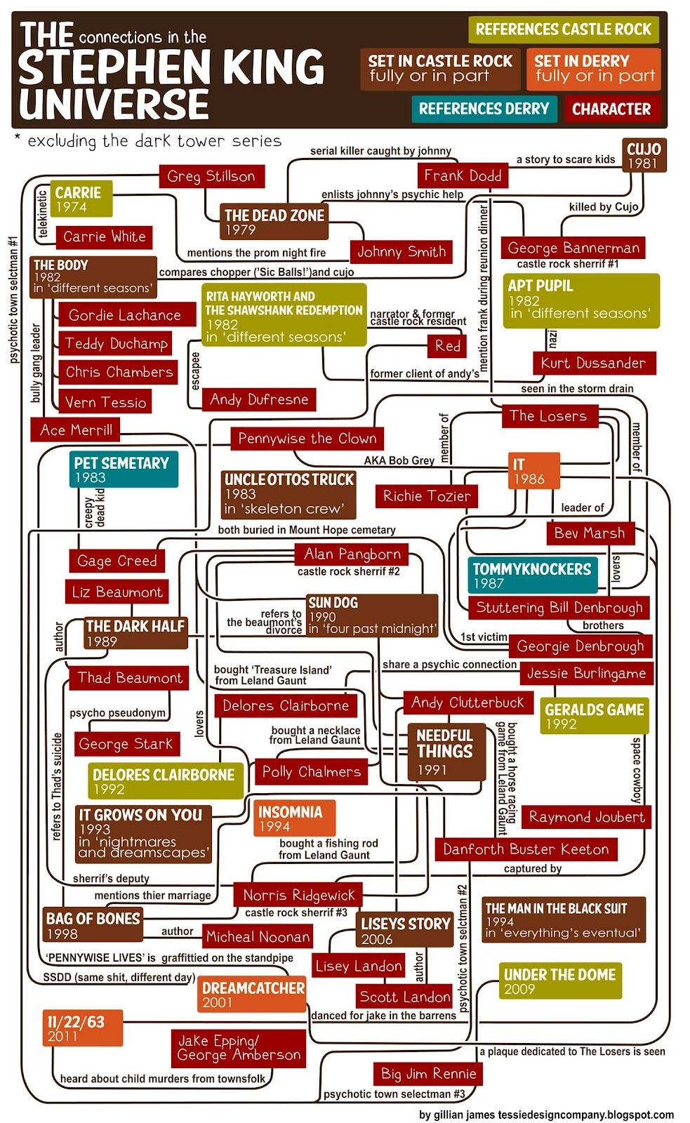 scribnerbooks:  A flowchart of Stephen King's universe.  This is pretty much a flow chart of my reading habits from 4th grade to freshman year of college. ^KE