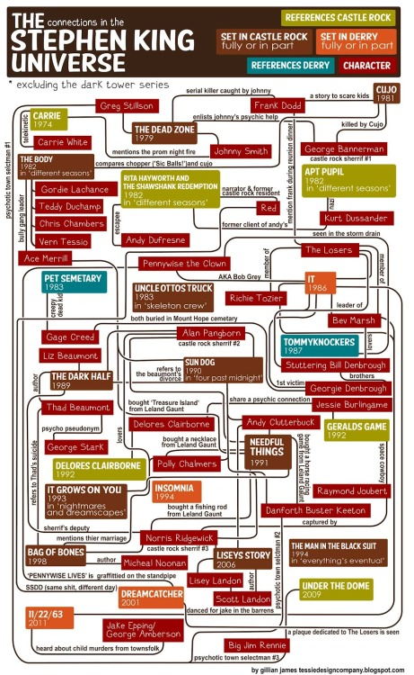 scribnerbooks:  A flowchart of Stephen King's universe.  Oh my god THIS IS MY FAVORITE THING. Except that it excludes Dark Tower, which actually can be integrated into this if one tried. And I saw a typo. BUT I DON'T EVEN CARE. Also, LOL at there always being a psychotic town selectman.