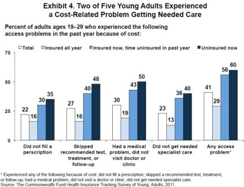 According to The Commonwealth Fund, about 40% of young adults reported having a cost-related problem accessing health care in 2011. Young adults' troubles with medical bills seem to match the rest of the population, however.  (Source: washingtonpost.com)