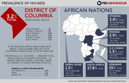 HIV in Washington, D.C. compared to African nations If Washington, D.C. were a nation in Africa, it would rank 23rd out of 54 countries in percentage of people with HIV.