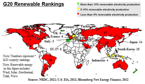 "Delivering On Renewable Energy Around The World: How Do Key Countries Stack Up?In 2002, countries met in Johannesburg, South Africa for the 10th anniversary of the first Earth Summit in Rio de Janeiro, Brazil. At the Johannesburg Earth Summit, countries committed to: ""…substantially increase the global share of renewable energy sources with the objective of increasing its contribution to total energy supply…"" Since that time, renewable energy deployment and investment have increased, but work remains. At the 20th anniversary of the 1992 Rio Earth Summit — Earth Summit 2012, scheduled for this June — countries, companies, cities, and individuals need to commit to increasing the amount of wind, solar, geothermal, tidal, and wave power throughout the world, to 15 percent of total electricity by 2020 — more than doubling what is predicted under current trends.Read more."