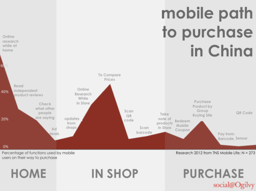 Mobile path to purchase in China #inforgraphic #mcommerce