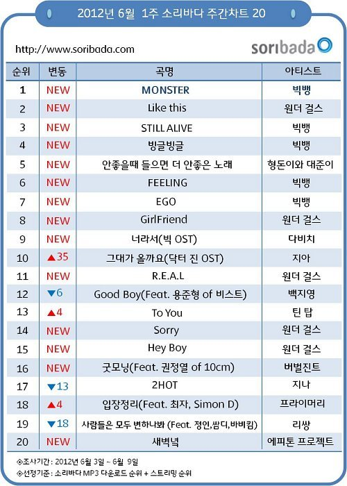 ygbiased:  Bigbang - Monster #1 on Soribada