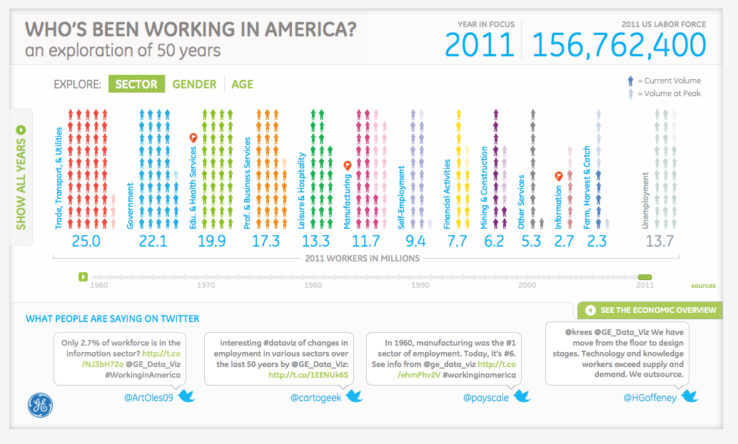 Who's Been Working In America?  Jobs are definitely a top of mind subject. Did you know that manufacturing jobs were the largest sector of employment in 1960, yet today the category has fallen to 6th place? In this interactive visualization, browse who has been working in America over the past 50 years by sector, gender or age. Or take a look at GE's expert opinion on the subject and tweet your own thoughts about key insights uncovered. This is best viewed in Safari, Chrome, Firefox and IE9.