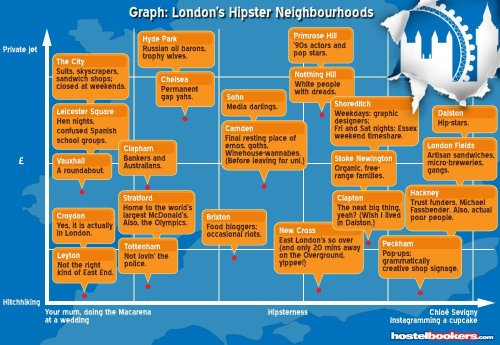 I still miss London- this little graph made me laugh because it's pretty accurate. Oh, and Michael Fassbender made it on there under Hackney where I used to live for a few months. Why am I not there now?