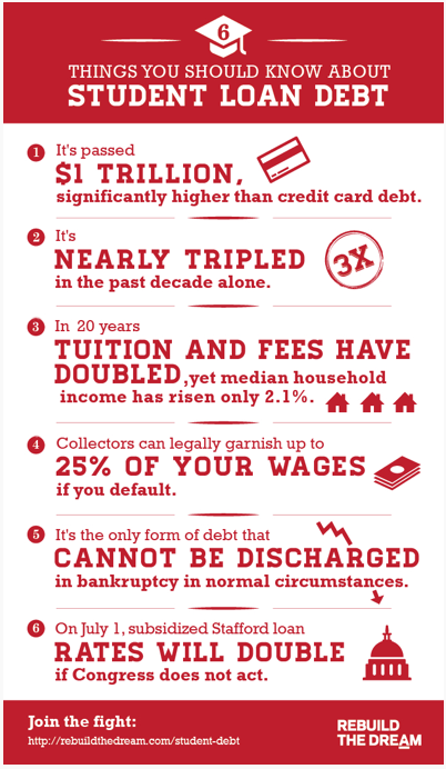 6 things you should know about student loan debt