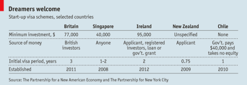 "collaborativefund:  Visas for entrepreneurs ""Singapore offers visas to people who invest $40,000; for some, the government provides additional investment. Britain gives visas to entrepreneurs who meet certain conditions and attract £50,000 ($77,000) of venture funding. New Zealand has no specific capital requirement but offers residency to entrepreneurs whose firms are deemed to benefit the country. Chile is wildly generous: its government gives selected start-ups $40,000 without taking any equity in return.""  (via)"