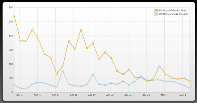 "Twitter mentions of ""Damien Hirst"" and ""Cindy Sherman"" in April and early May 2012"