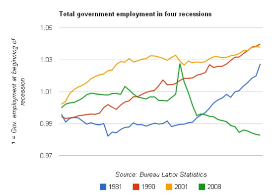 abbyjean:  As you can see, government employment tends to rise during recessions, helping to cushion their impact. But with the exception of a spike when we hired temporary workers for the decennial census, it's fallen sharply during this recession. Note that a Republican was president after the 1981, 1990 and 2000 recessions. Public-sector austerity looks a lot better to conservatives when they're out of power than when they're in it. The implications are huge: If state and local governments had followed the pattern of the previous two recessions, they would have added 1.4 million to 1.9 million jobs and overall unemployment would be 7.0 to 7.3 percent instead of 8.2 percent. (via Andrew Sullivan