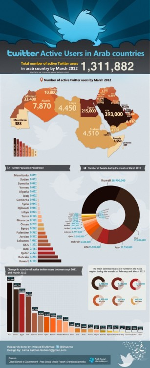 Check out Kuwait's Twitter domination (via How the Arab World Uses Facebook and Twitter [INFOGRAPHICS])