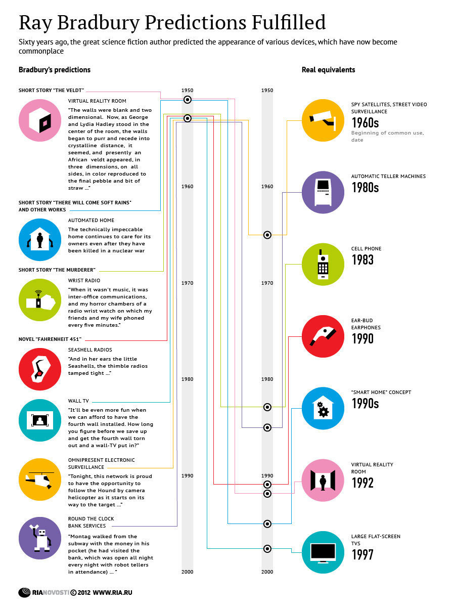 mdt:  Ray Bradbury Sci-Fi Predictions Fulfilled - Infographic http://bit.ly/NwFTov