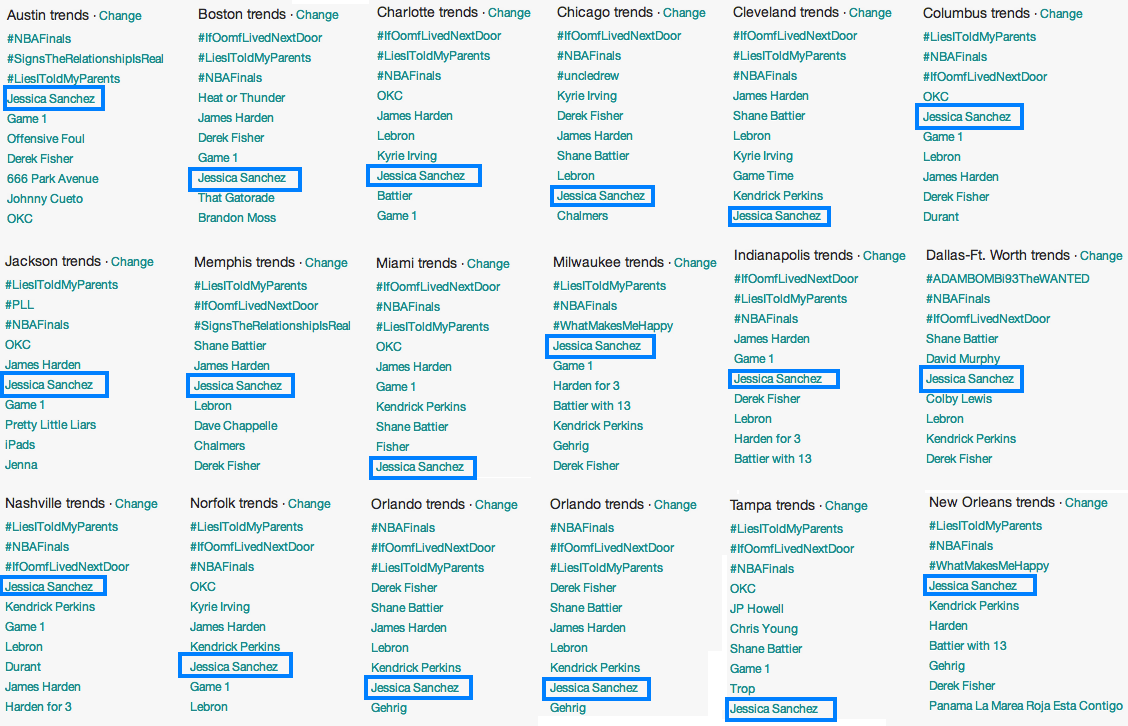smashedintoyou:  Yeah, no big deal for Jessica Sanchez. She just trended all over America.