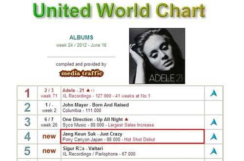 enewsworld:  Jang Keun Suk's 'Just Crazy' Album #4 on United World Chart