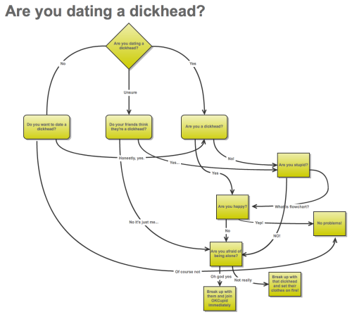 i made a flowchart guys