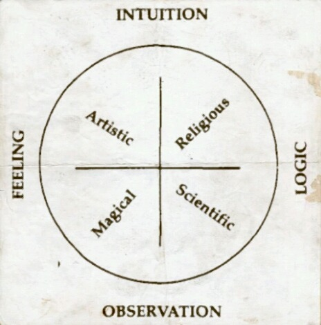 I believe im fairy balanced my feeling intuition logic and observation are always the same